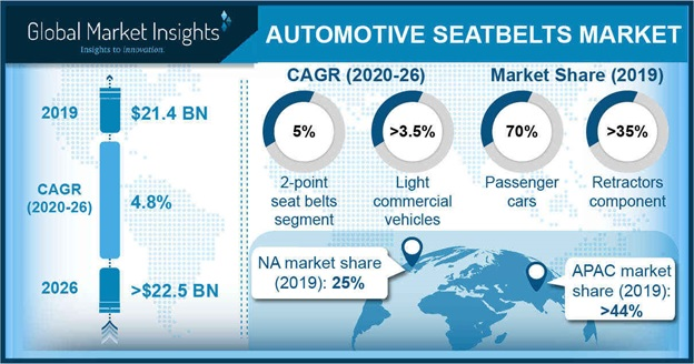 Automotive Seatbelts Market