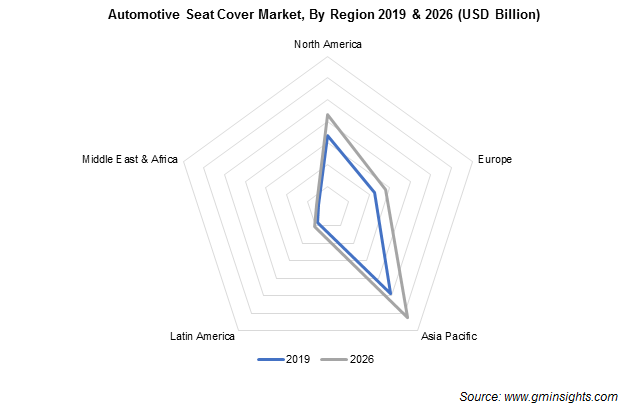 Automotive Seat Covers Market Regional Insights