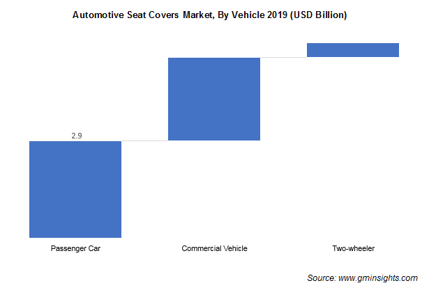Automotive Seat Covers Market Size
