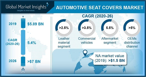 Automotive Seat Covers Market