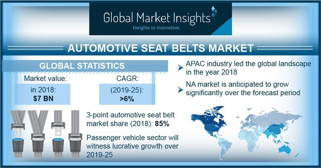 Automotive Seatbelt Market
