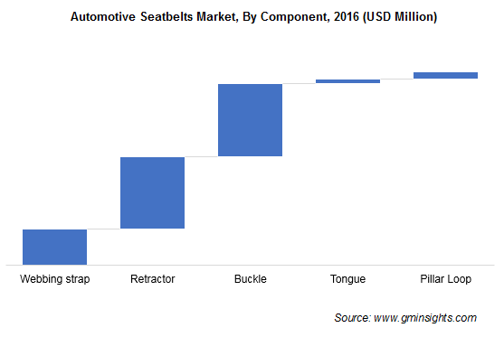 Automotive Seatbelts Market By Component
