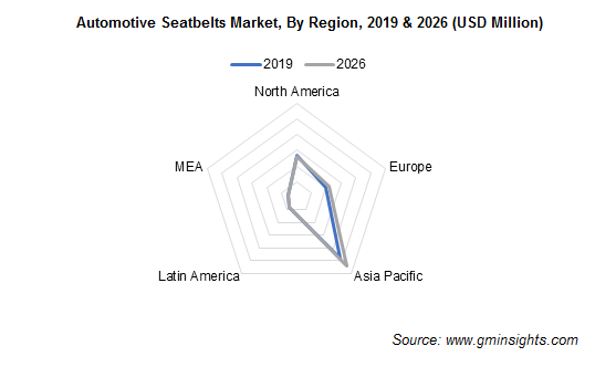 Automotive Seatbelts Market Regional Insights