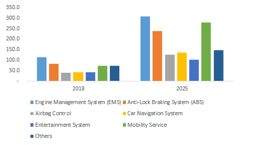 South Korea Automotive Software Market Revenue, By Application, 2018 & 2025 (USD Million)