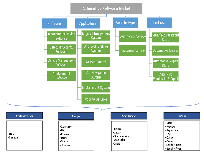 Automotive Software Market Segmentation