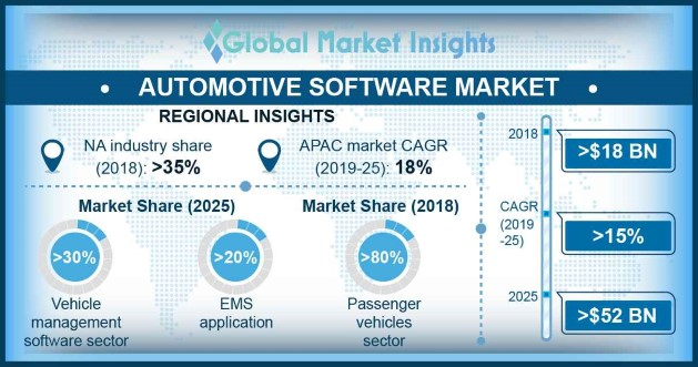 Canada Automotive Software Market Revenue, By End Use, 2018 & 2025 (USD Million)