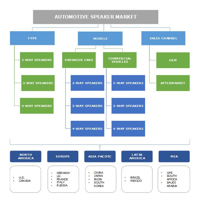 Automotive Speaker Market