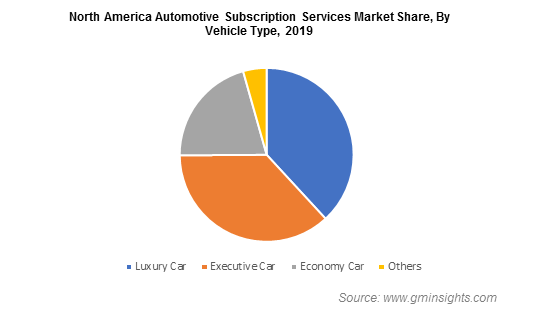North America Automotive Subscription Services Market