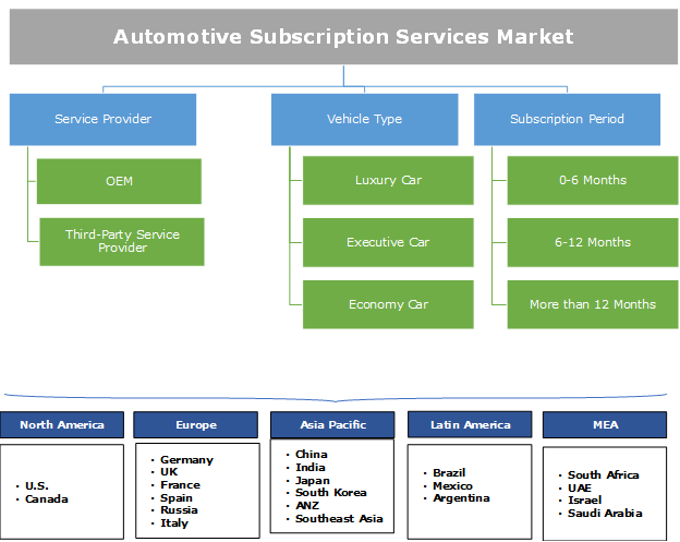 Automotive Subscription Services Market