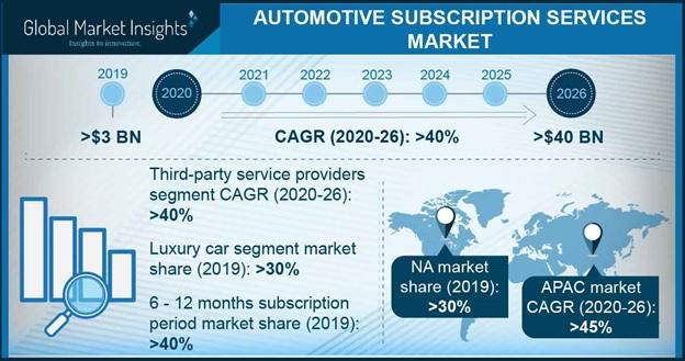 Automotive Subscription Services Market