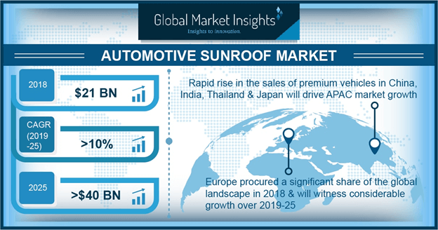 Automotive Sunroof Market