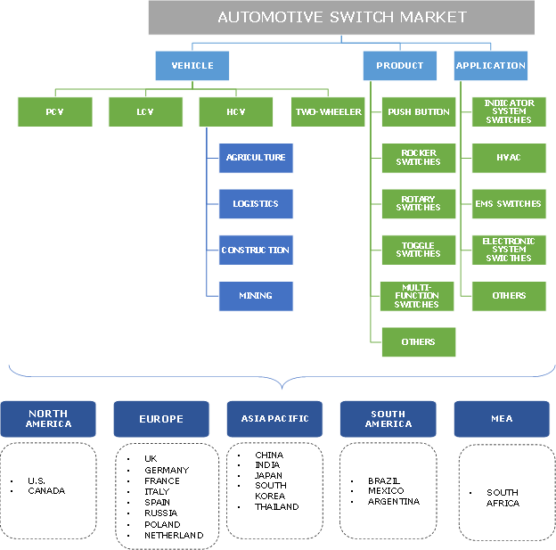 Automotive Switch Market Segmentation