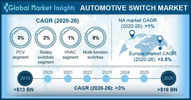 China Automotive Switch Market Share, By Product, 2016