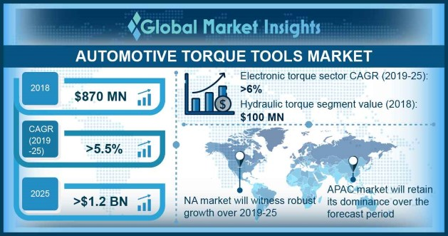 Automotive Torque Tools Market
