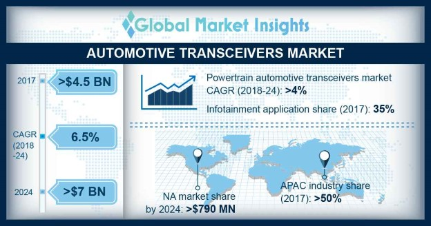 Automotive Transceiver Market