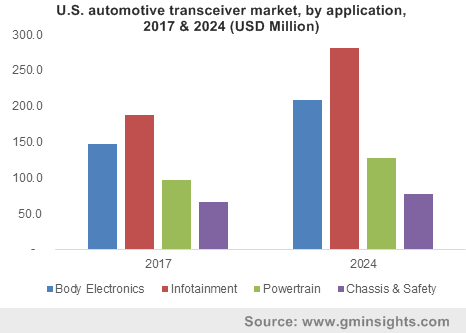 U.S. automotive transceivers market, by application, 2017 & 2024 (USD Million)