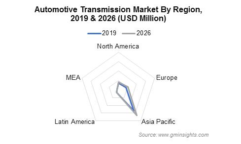 Automotive Transmission Market Regional Insights