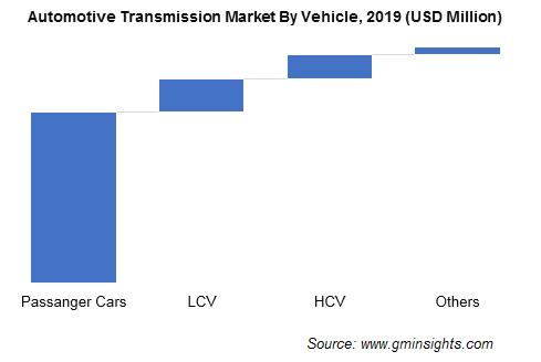 Automotive Transmission Market Share