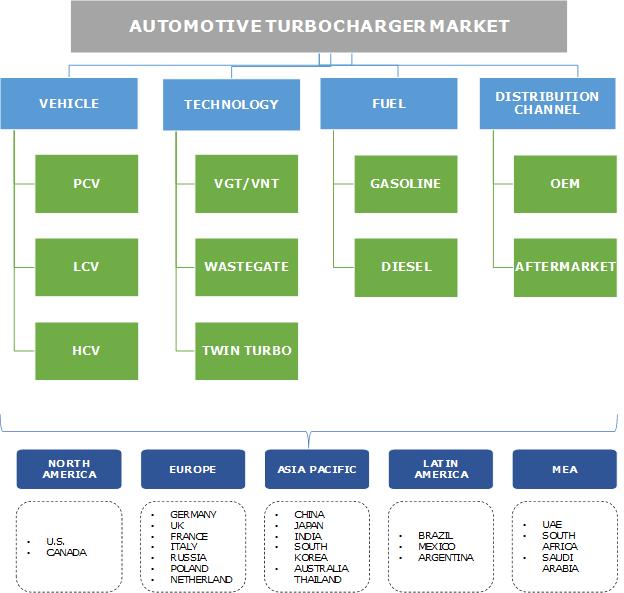 Automotive Turbocharger Market Segmentation