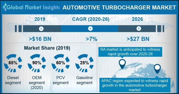 Automotive Turbochargers Market
