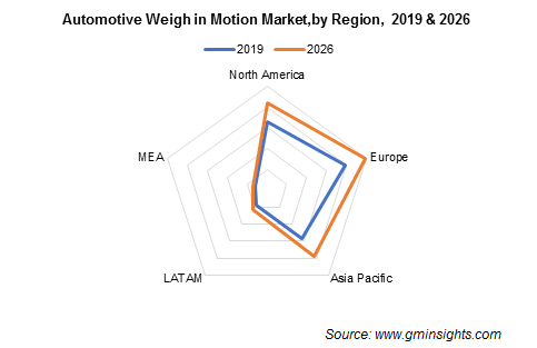 Automotive Weigh in Motion Market by Region