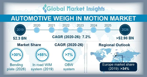 Automotive Weigh in Motion Market