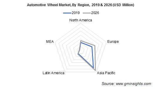 Automotive Wheel Market By Region