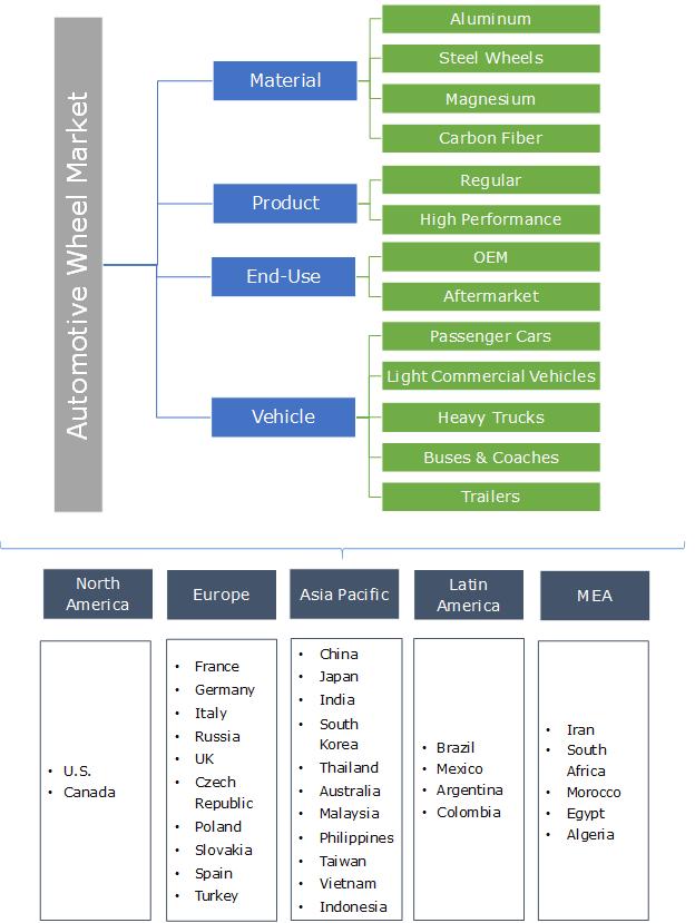 Automotive Wheel Market Segmentation