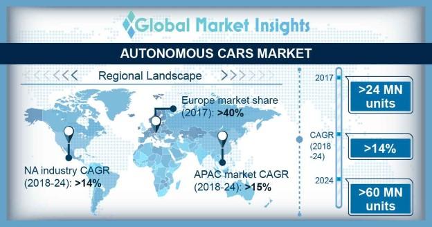 Europe Autonomous Cars Market, By Type, 2017 & 2024