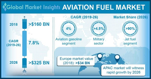 Aviation Fuel Market