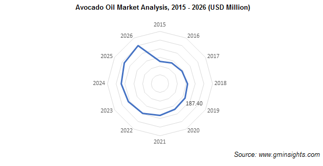 Avocado Oil Market Analysis