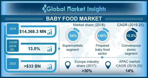 Global Baby Food Market