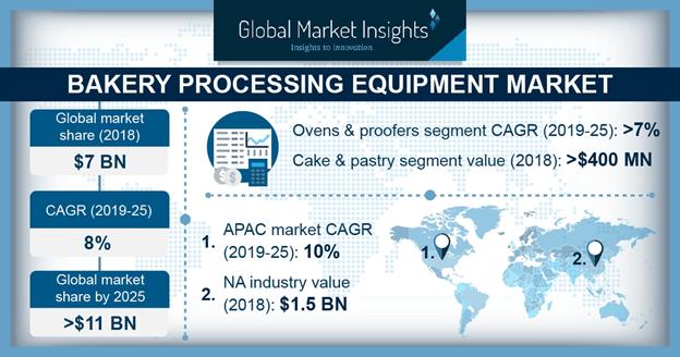 UK Bakery Processing Equipment Market, By Type, 2018 & 2025 (USD Million)