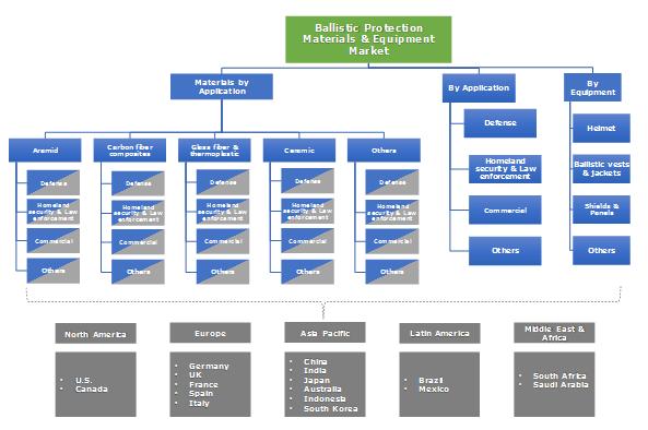 Ballistic Protection Materials & Equipment Market