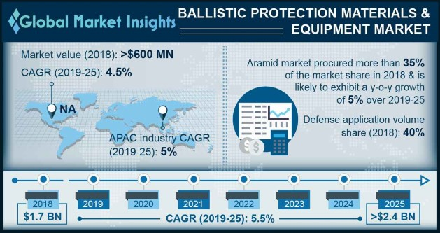 U.S. Ballistic Protection Market by Materials & Equipment, 2014 - 2025 (USD Million)
