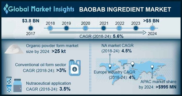 Germany Baobab Ingredient Market Size, By Product, 2017 & 2024, (Kilo Tons)