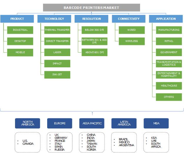 Barcode Printers Market Segmentation