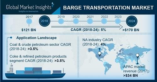 U.S. Barge Transportation Market, By Product, 2013-2024, (USD Million)