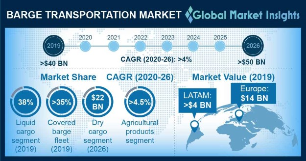 U.S. Barge Transportation Market, By Product, 2013-2024, (USD Million)