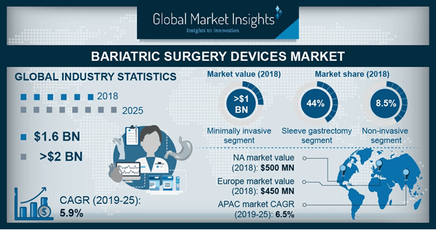 U.S. Bariatric Surgery Devices Market, By Product, 2018 & 2025 (USD Million)