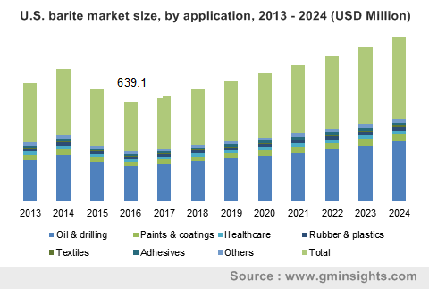 U.S. barite market size, by application, 2013 - 2024 (USD Million)