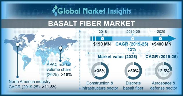 Global Basalt Fiber Market