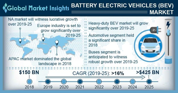 U.S. Battery Electric Vehicles, By Vehicle, 2018 & 2025, (USD Million)