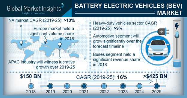 Battery Electric Vehicle (BEV) Market
