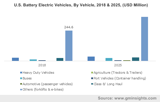 Brazil Battery Electric Vehicles Market, By Vehicle, 2018 & 2025, (USD Million)