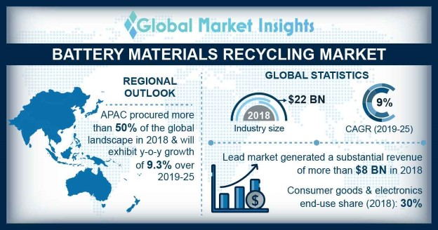 U.S. battery materials recycling market, size, by end user, 2014 – 2025 (USD Billion)
