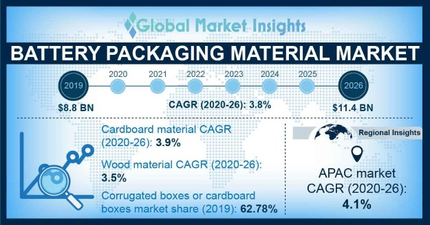 Battery Packaging Material Market Outlook