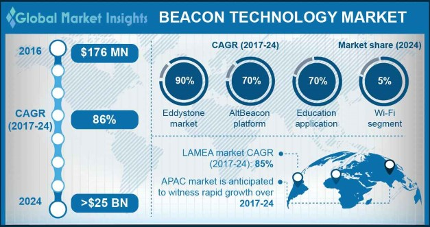 Beacon Technology Market Share, By Region, 2016