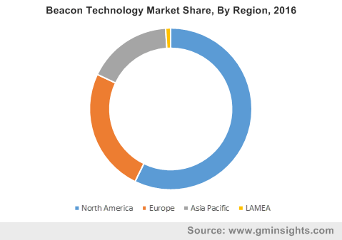 Beacon Technology Market Share, By Application, 2016