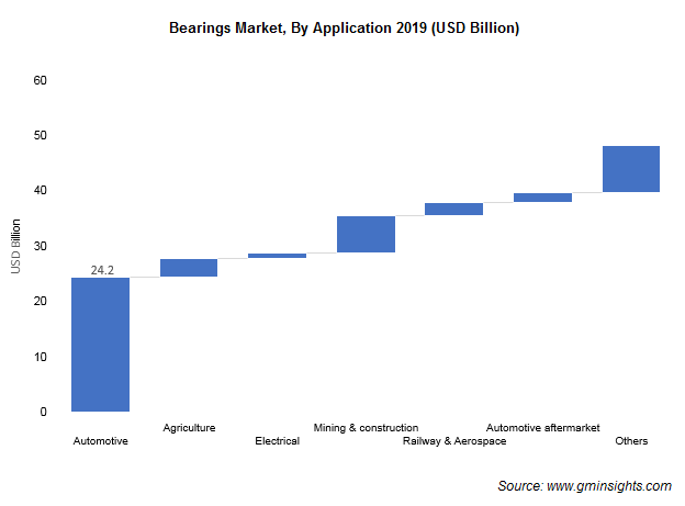 Bearings Market by Application